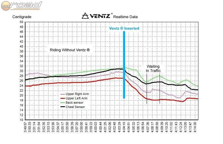 Jól látható, miként csökken a felsőtestünk hőmérséklete a Ventz behelyezése után